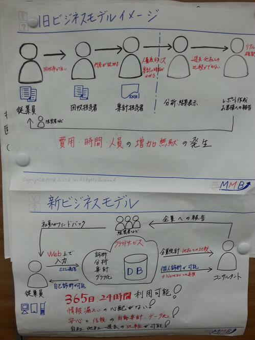 図解手法のアウトプット例1