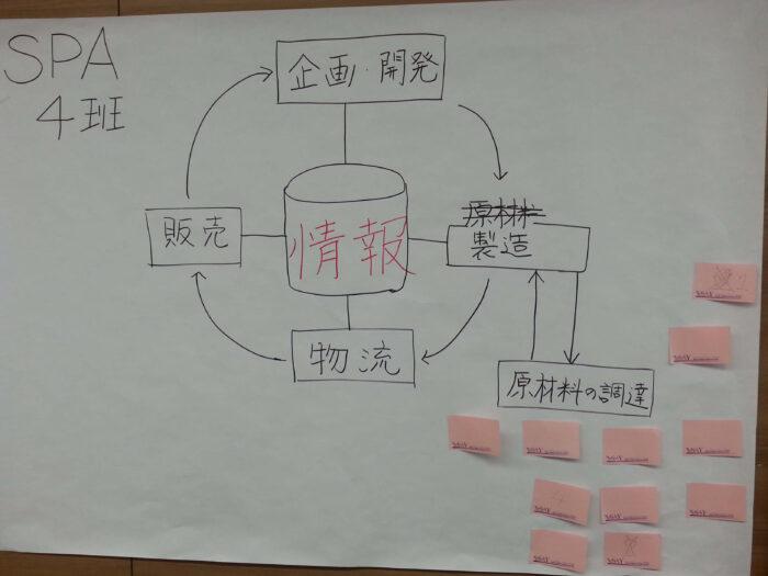 図解手法のアウトプット例2