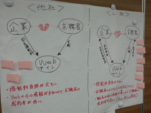 図解手法のアウトプット例3
