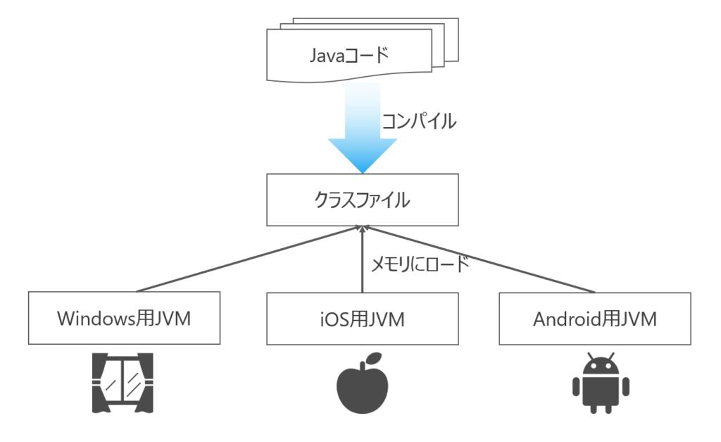 JVMがOSの違いを吸収する