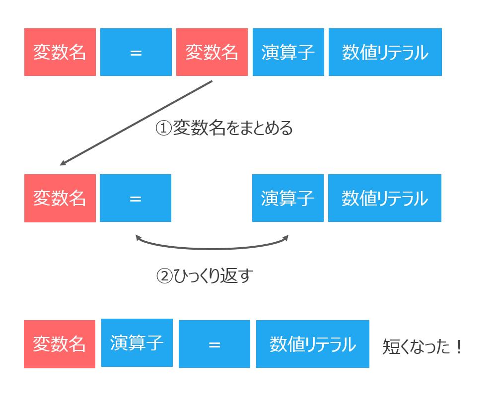 複合代入演算子の書き方