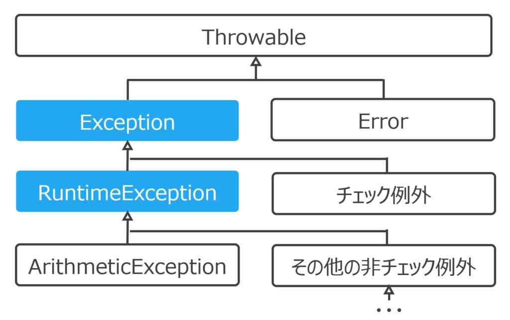 Throwableクラスの継承関係の図