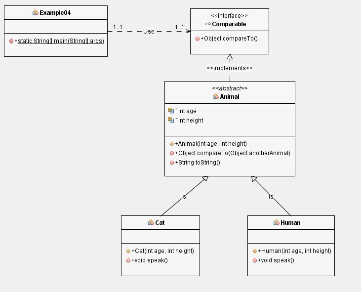インターフェース型の参照変数にインターフェースを実装したクラスのインスタンスを代入することができるのイメージ
