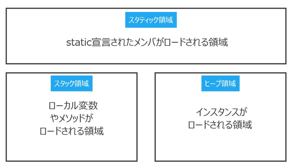 メモリの3つの領域のイメージ