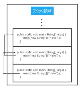 メモリのスタック領域のイメージ