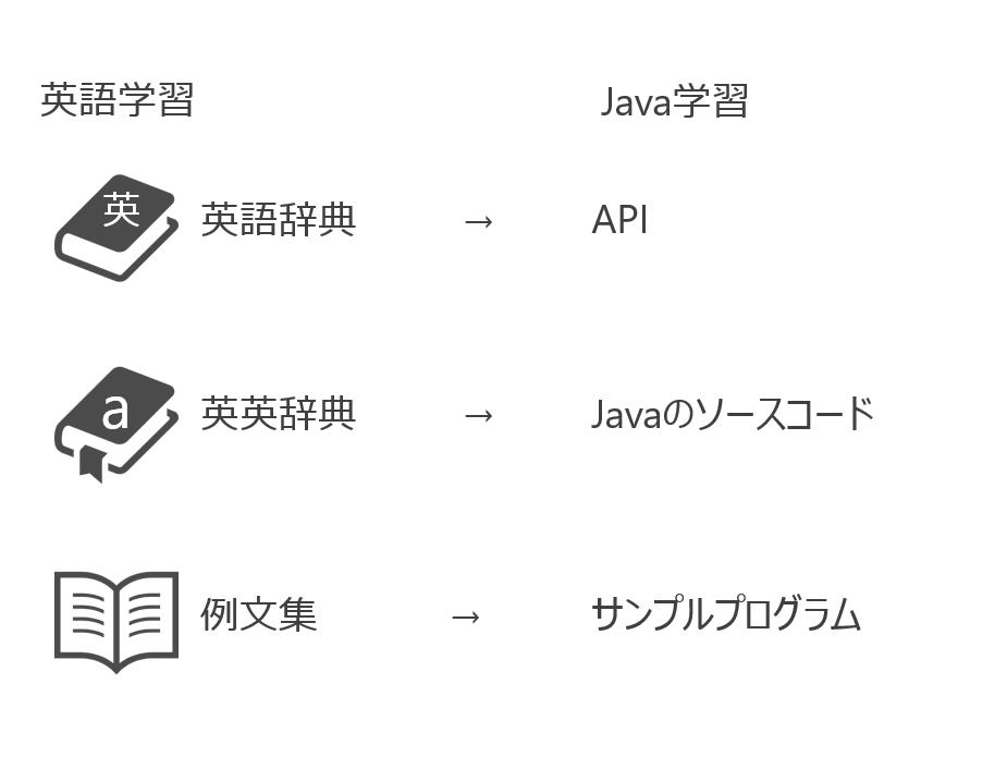 Java学習3つの武器