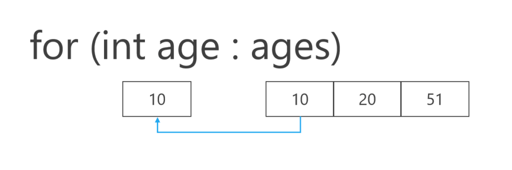 一時的な変数ageに格納している拡張for文のイメージ