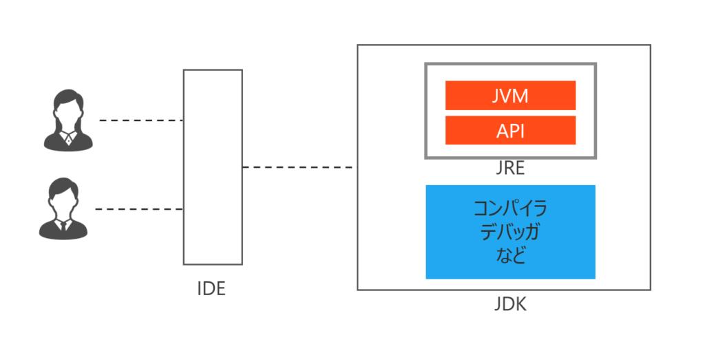 JVM、JRE、JDK、IDEの関係