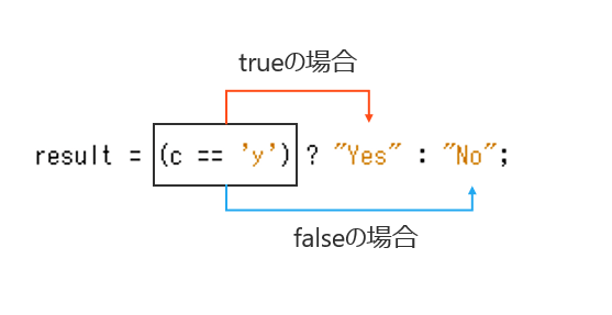 三項演算子の見方