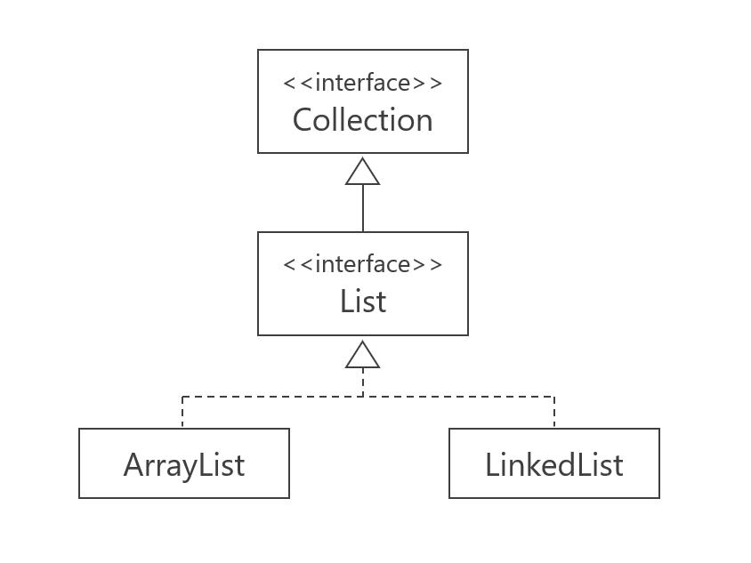 コレクションフレームワーク