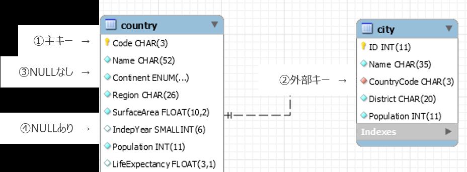 ER図のアトリビュート