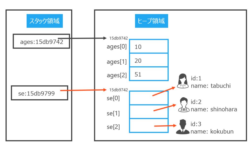 プリミティブ型の配列とオブジェクト型の配列の違い