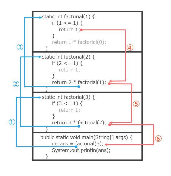 階乗の計算をしているときのスタック領域のイメージ
